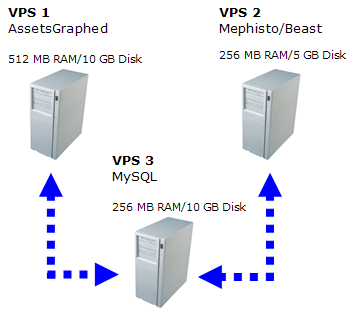 A diagram showing the configuration of my three Rails Machine virtual private servers