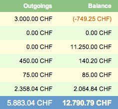 A picture of the AssetsGraphed Assets screen showing currency amounts suffixed with CHF and digits grouped using a period
