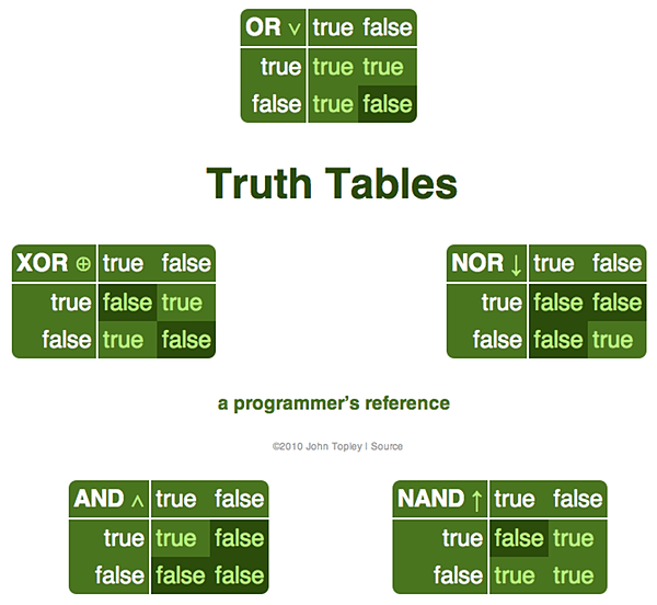A screenshot of the Truth Tables web application